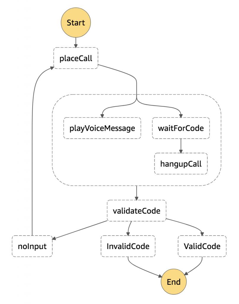 Alarm Notification Step Functions Workflow