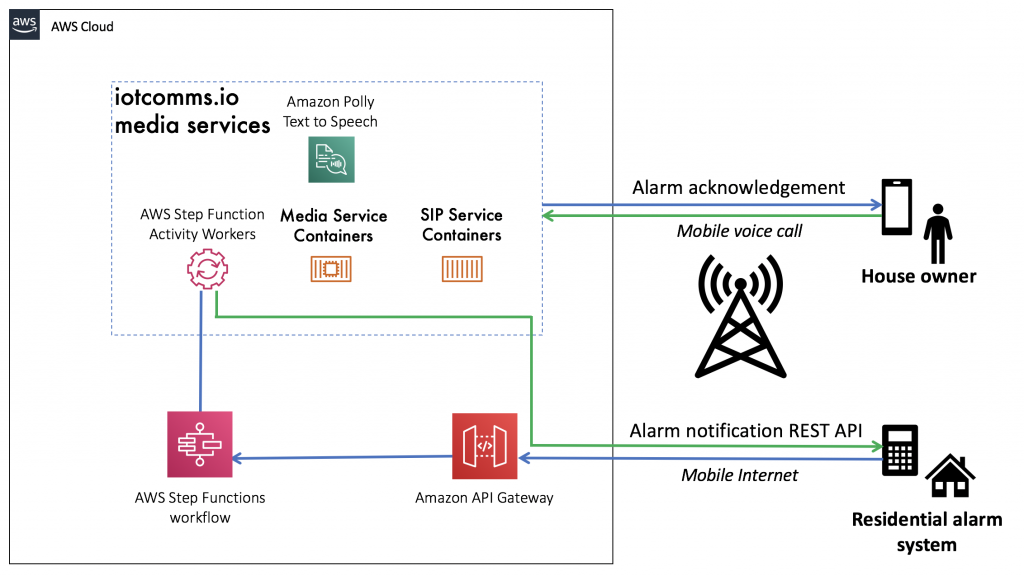 IVR step functions architecture