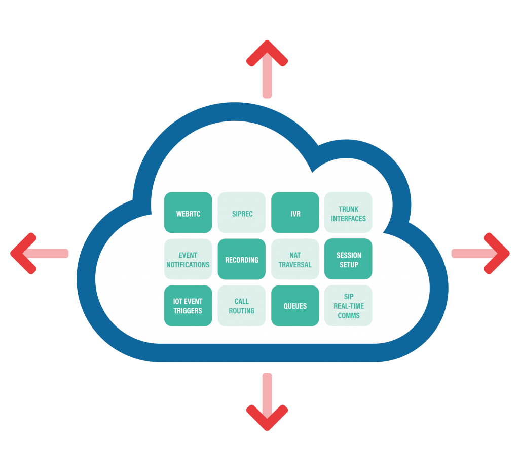 iotcomms.io CPaaS is designed for the modern developer with a number of communication building blocks and low-level APIs