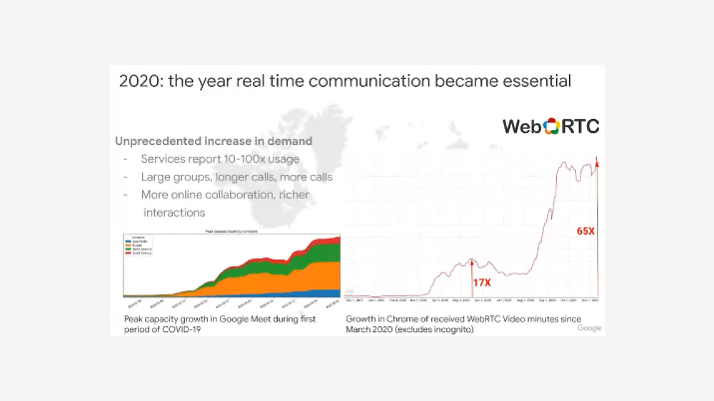 2020: the year real time communication became essential