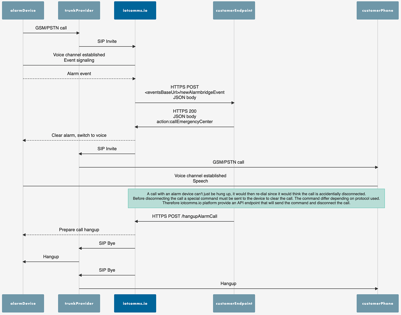 iotcomms.io serverless Alarmbridge – Integration example