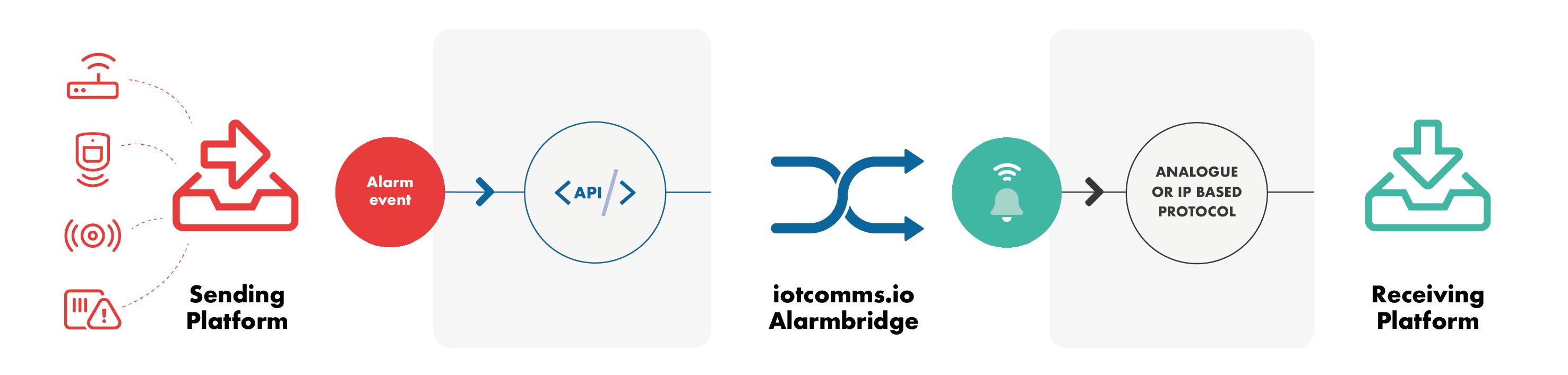 iotcomms.io serverless Alarmbridge – Use Case Scenario Example