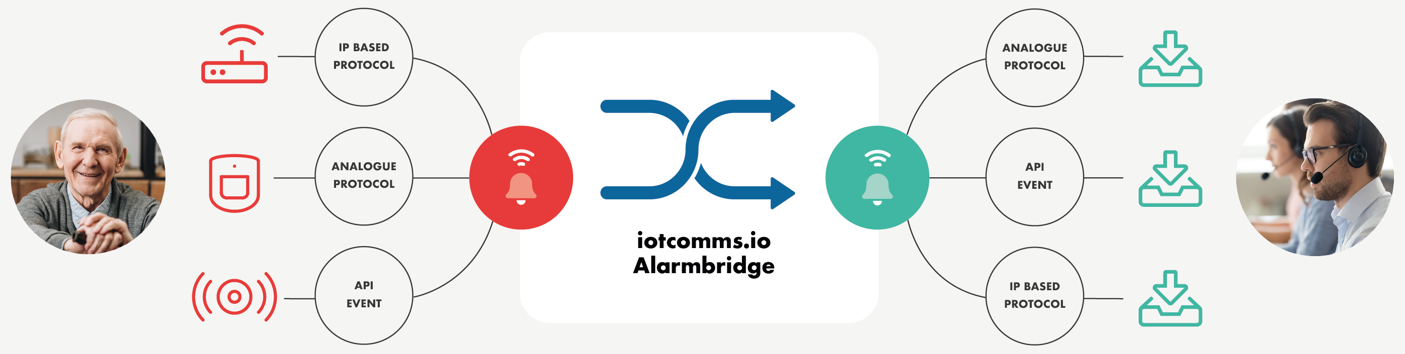 Alarmbridge for Technology Enabled Care