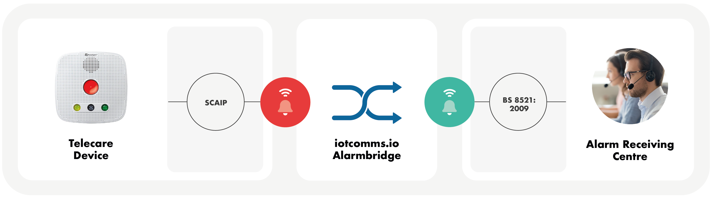 Connect your SCAIP devices to analogue ARC