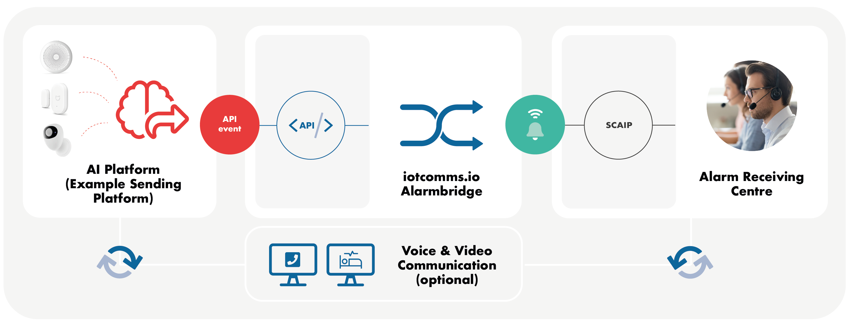 Connect your platform to ARC running a standard IP based care protocol