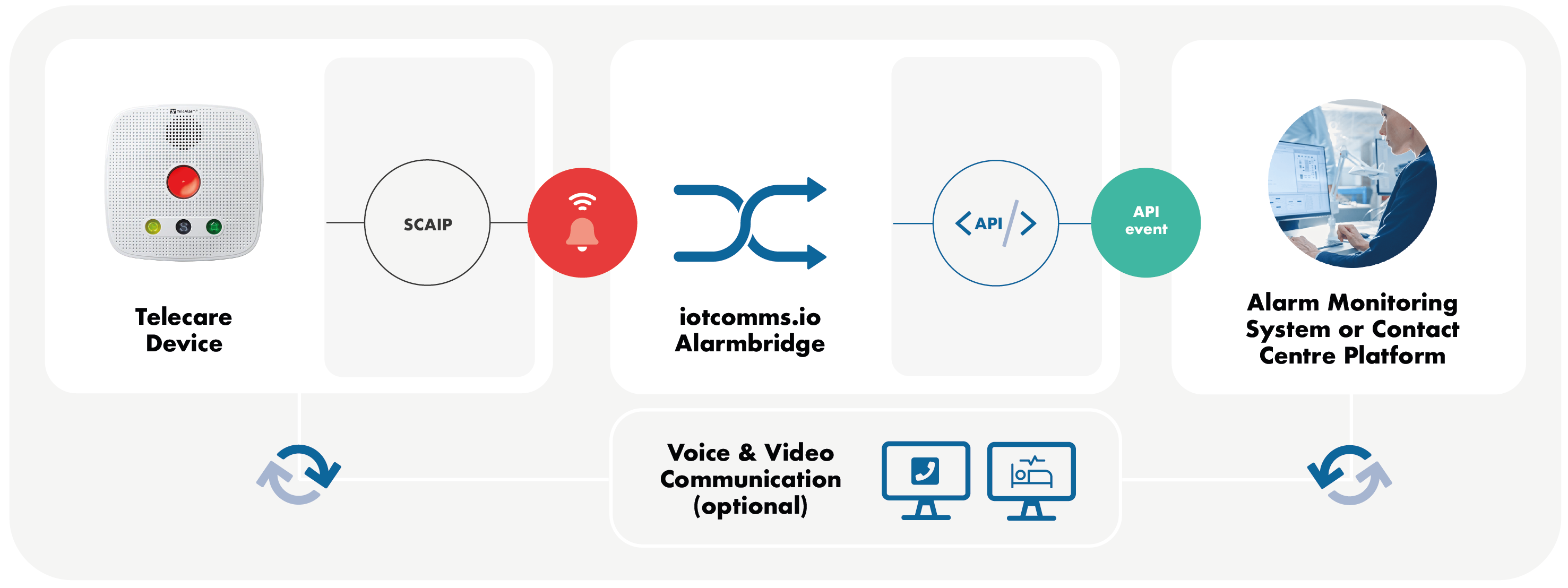 Connect SCAIP devices to modern Alarm Monitoring System or Contact Centre Solution
